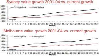 CoreLogic RP Data Property Pulse